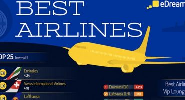 eDreams unveils the World's Best Airlines