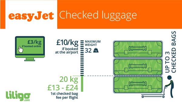 Easyjet luggage