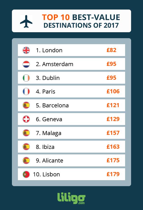 Best-value destinations